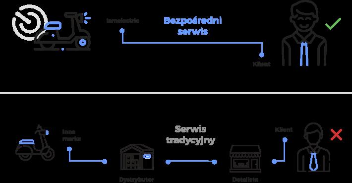 Serwis skuterów elektrycznych